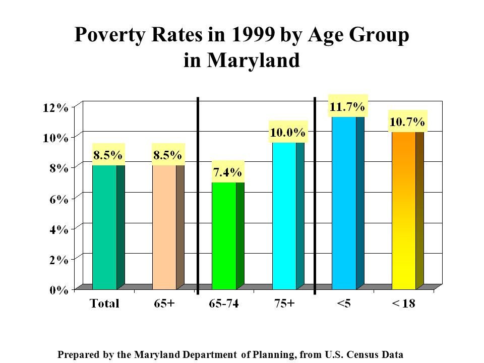 Poverty Rates in 1999 by Age Group in Maryland Prepared by the Maryland Department of Planning, from U.S.
