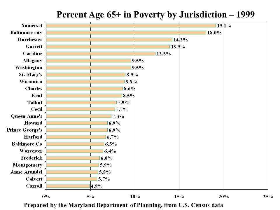 Percent Age 65+ in Poverty by Jurisdiction – 1999 Prepared by the Maryland Department of Planning, from U.S.