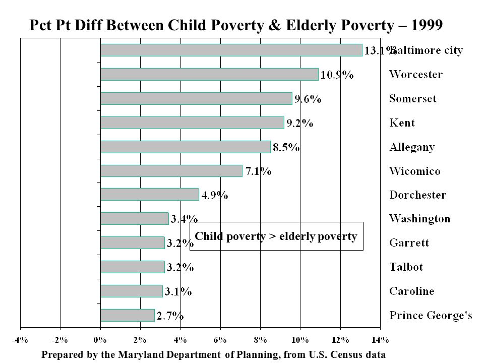 Pct Pt Diff Between Child Poverty & Elderly Poverty – 1999 Prepared by the Maryland Department of Planning, from U.S.