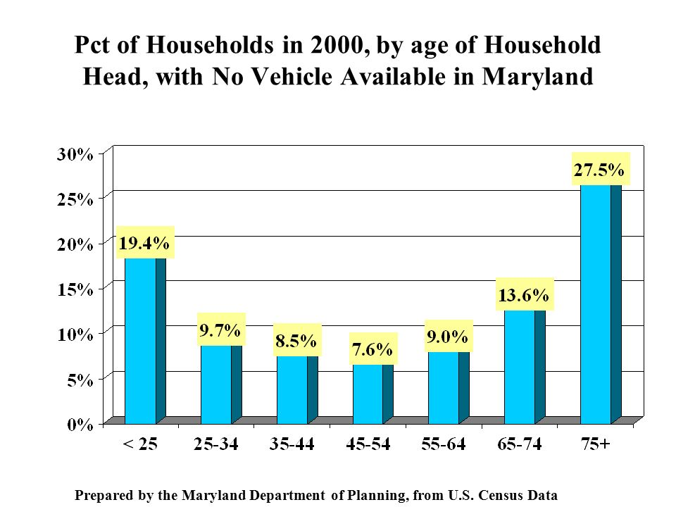 Pct of Households in 2000, by age of Household Head, with No Vehicle Available in Maryland Prepared by the Maryland Department of Planning, from U.S.