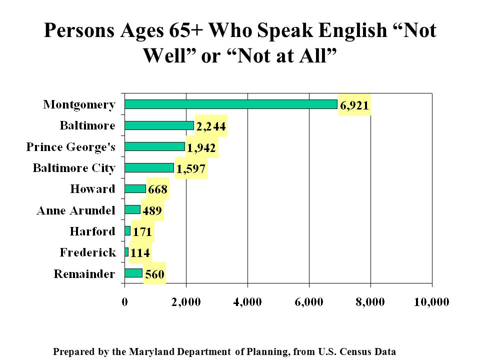 Persons Ages 65+ Who Speak English Not Well or Not at All Prepared by the Maryland Department of Planning, from U.S.