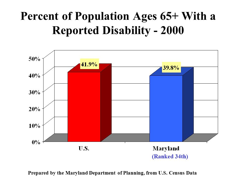 Percent of Population Ages 65+ With a Reported Disability (Ranked 34th) Prepared by the Maryland Department of Planning, from U.S.