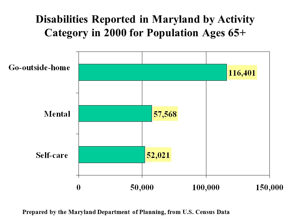 Disabilities Reported in Maryland by Activity Category in 2000 for Population Ages 65+ Prepared by the Maryland Department of Planning, from U.S.