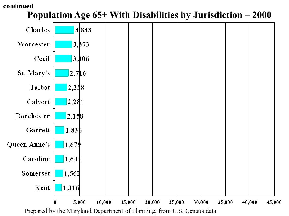Population Age 65+ With Disabilities by Jurisdiction – 2000 Prepared by the Maryland Department of Planning, from U.S.