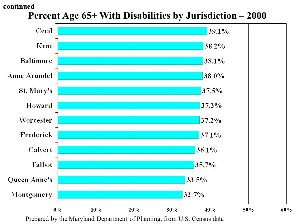 Percent Age 65+ With Disabilities by Jurisdiction – 2000 Prepared by the Maryland Department of Planning, from U.S.