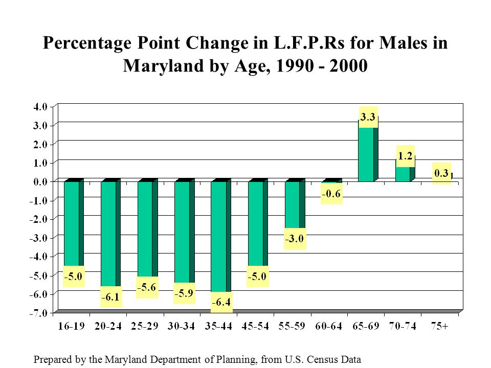 Percentage Point Change in L.F.P.Rs for Males in Maryland by Age, Prepared by the Maryland Department of Planning, from U.S.