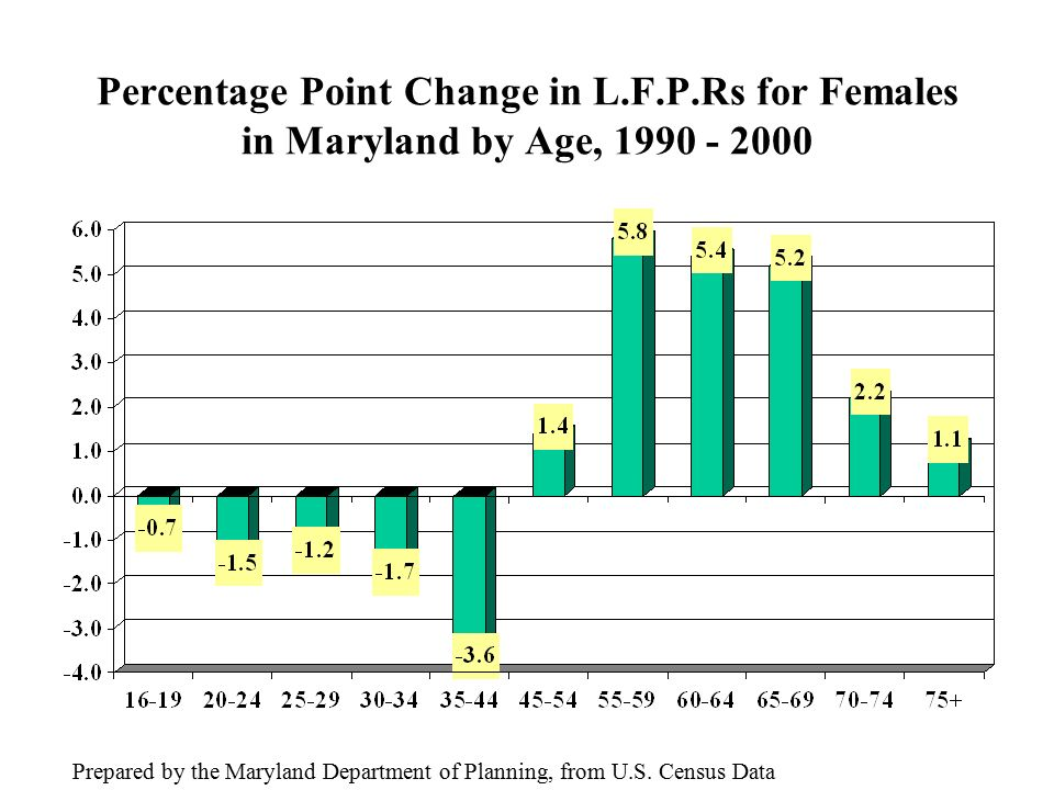 Percentage Point Change in L.F.P.Rs for Females in Maryland by Age, Prepared by the Maryland Department of Planning, from U.S.