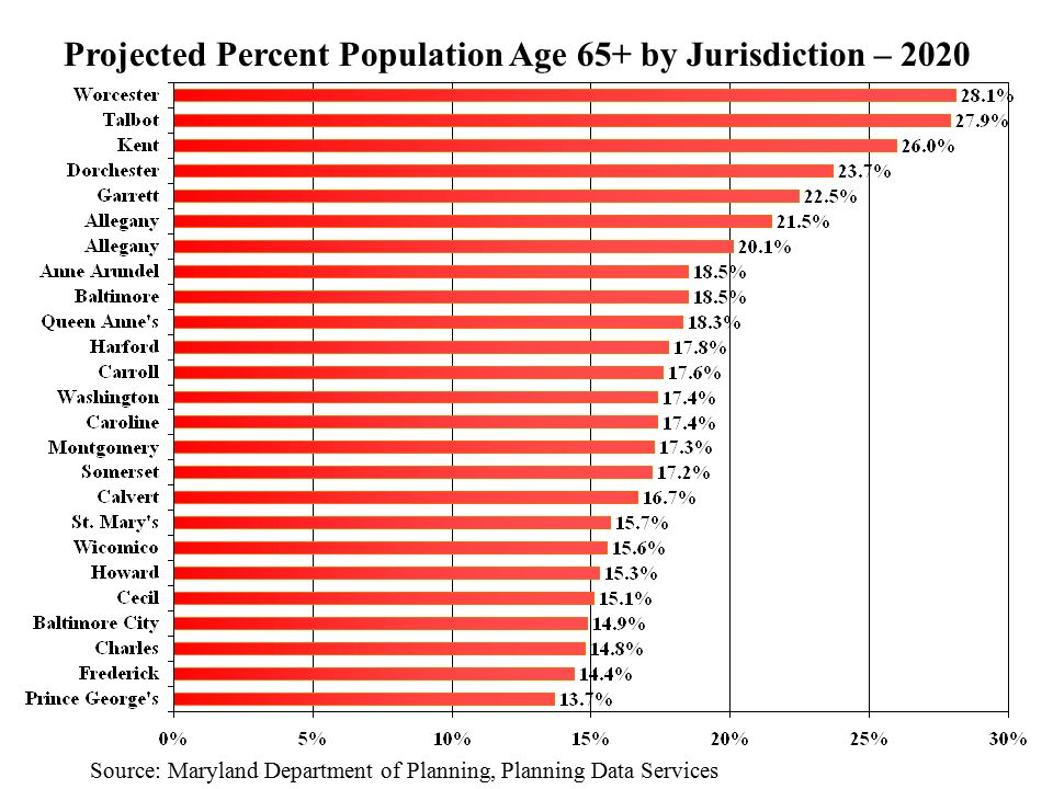 Projected Percent Population Age 65+ by Jurisdiction – 2020 Source: Maryland Department of Planning, Planning Data Services