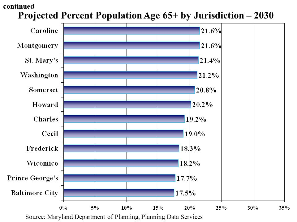 Projected Percent Population Age 65+ by Jurisdiction – 2030 Source: Maryland Department of Planning, Planning Data Services continued