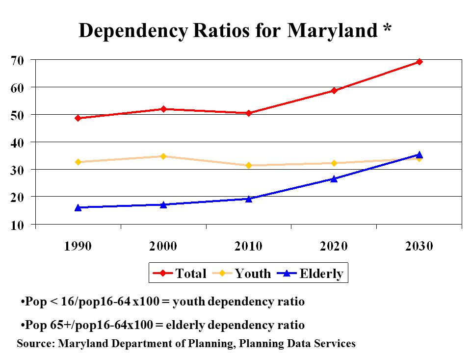 Dependency Ratios for Maryland * Pop < 16/pop16-64 x100 = youth dependency ratio Pop 65+/pop16-64x100 = elderly dependency ratio Source: Maryland Department of Planning, Planning Data Services