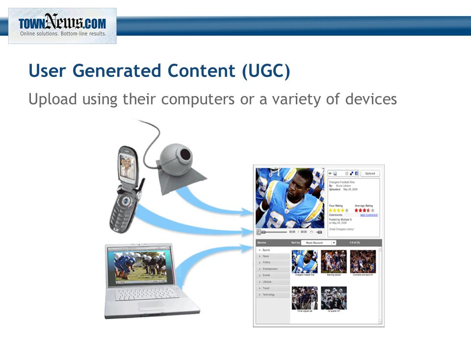 User Generated Content (UGC) Upload using their computers or a variety of devices