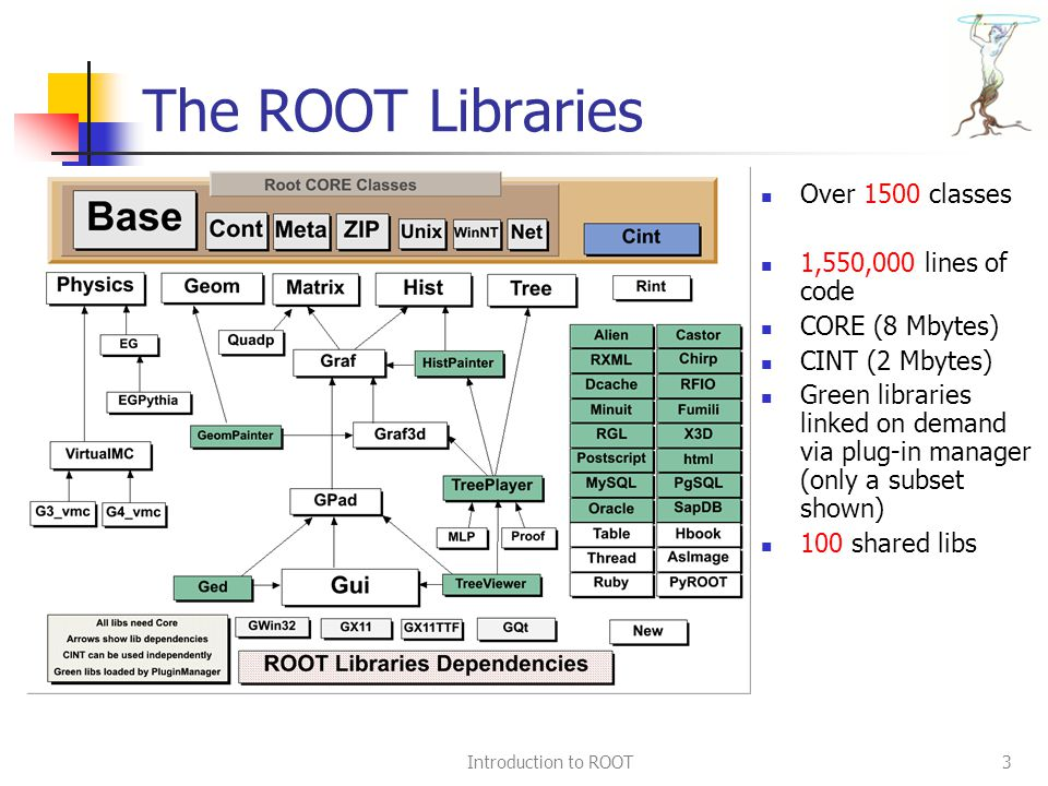Introduction to ROOT3 The ROOT Libraries Over 1500 classes 1,550,000 lines of code CORE (8 Mbytes) CINT (2 Mbytes) Green libraries linked on demand via plug-in manager (only a subset shown) 100 shared libs