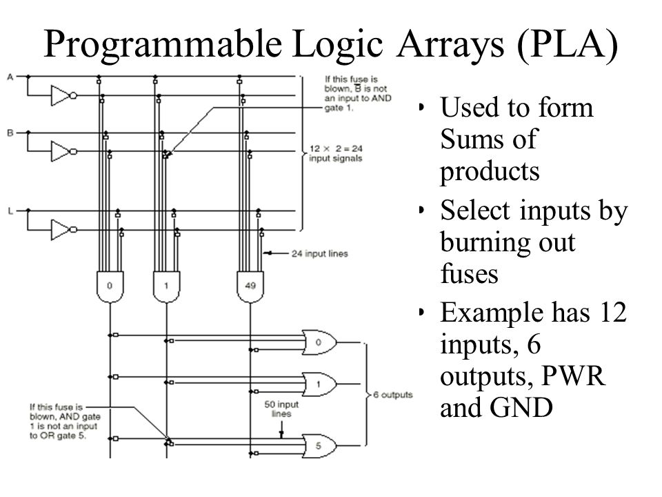 Programmable Logic Arrays (PLA) Used to form Sums of products Select inputs by burning out fuses Example has 12 inputs, 6 outputs, PWR and GND