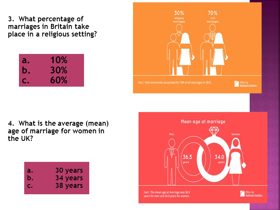 3. What percentage of marriages in Britain take place in a religious setting.