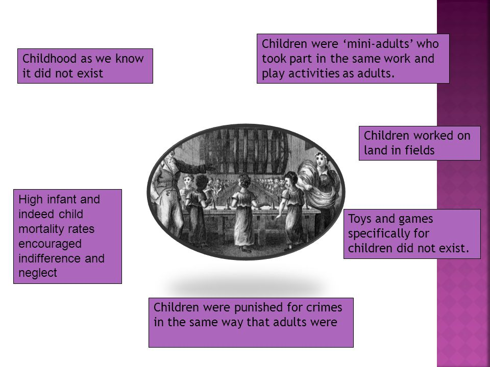 Childhood as we know it did not exist Children were 'mini-adults' who took part in the same work and play activities as adults.