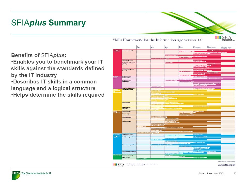 Student Presentation 2010/11 25 SFIAplus Summary Benefits of SFIAplus: Enables you to benchmark your IT skills against the standards defined by the IT industry Describes IT skills in a common language and a logical structure Helps determine the skills required