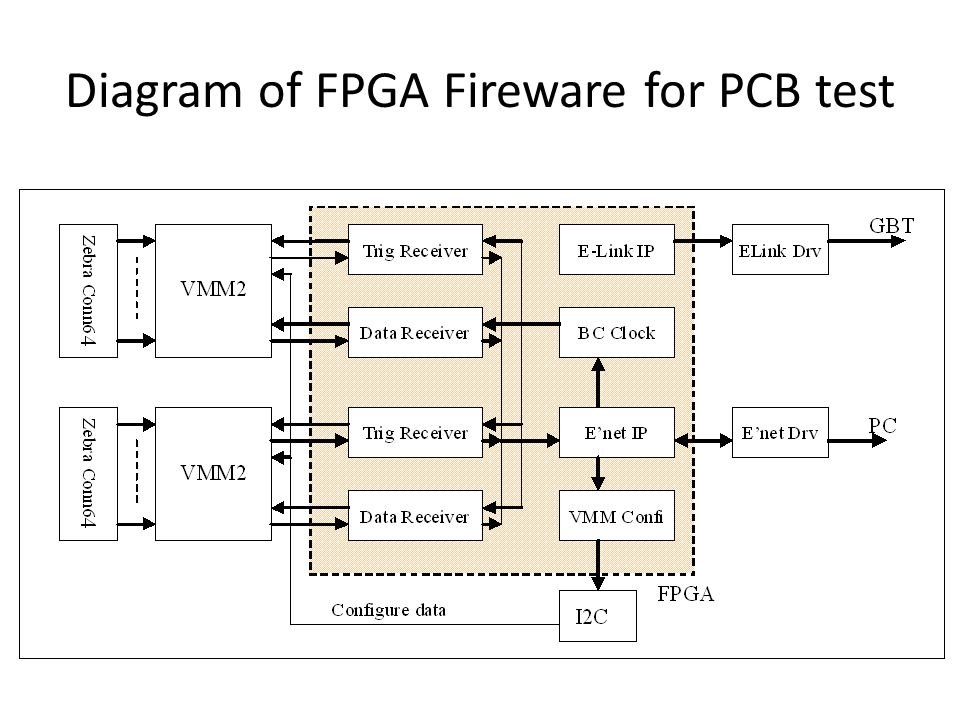 Diagram of FPGA Fireware for PCB test