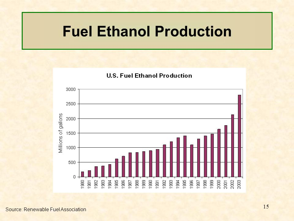 15 Fuel Ethanol Production Source: Renewable Fuel Association
