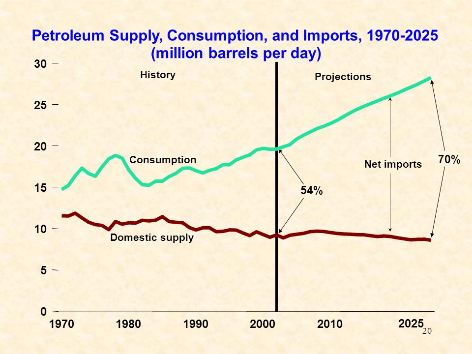20 54% 70% Domestic supply Consumption History Projections Net imports Petroleum Supply, Consumption, and Imports, (million barrels per day)