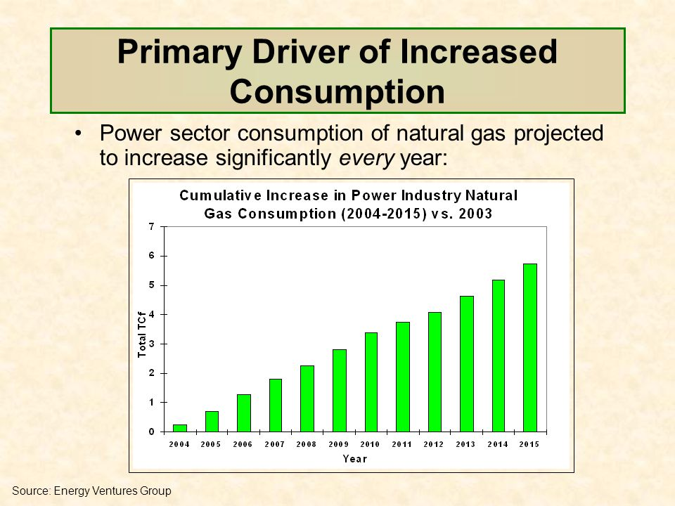 Primary Driver of Increased Consumption Power sector consumption of natural gas projected to increase significantly every year: Source: Energy Ventures Group