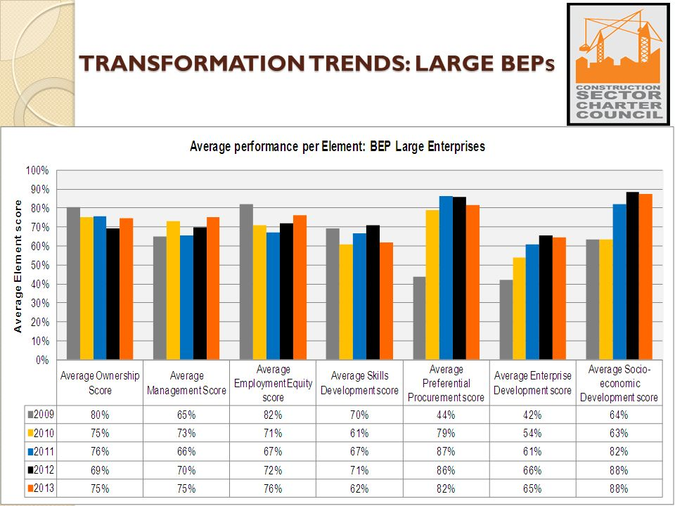 TRANSFORMATION TRENDS: LARGE BEP S