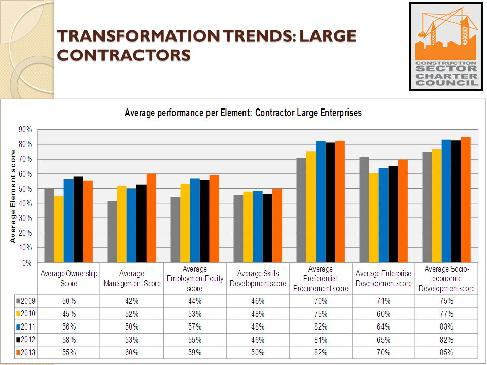 TRANSFORMATION TRENDS: LARGE CONTRACTORS