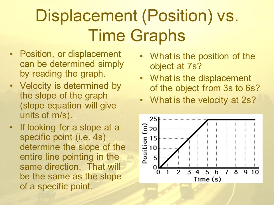 Displacement (Position) vs.