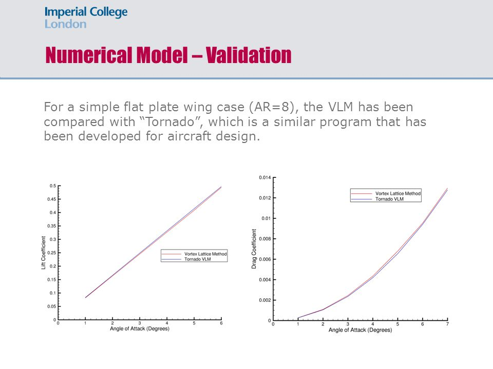 Numerical Model – Validation For a simple flat plate wing case (AR=8), the VLM has been compared with Tornado , which is a similar program that has been developed for aircraft design.