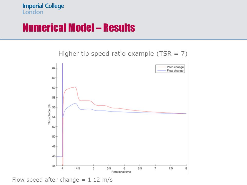 Numerical Model – Results Higher tip speed ratio example (TSR = 7) Flow speed after change = 1.12 m/s