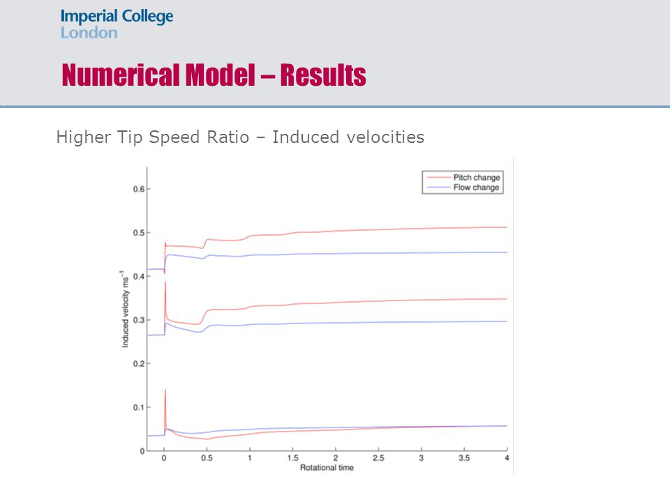 Numerical Model – Results Higher Tip Speed Ratio – Induced velocities