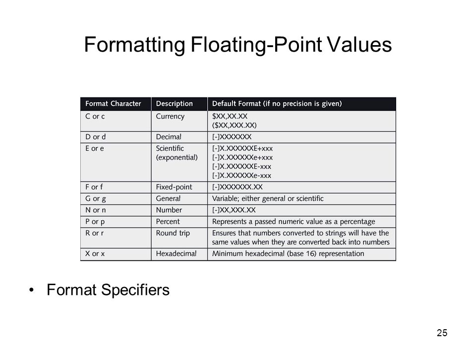 25 Formatting Floating-Point Values Format Specifiers