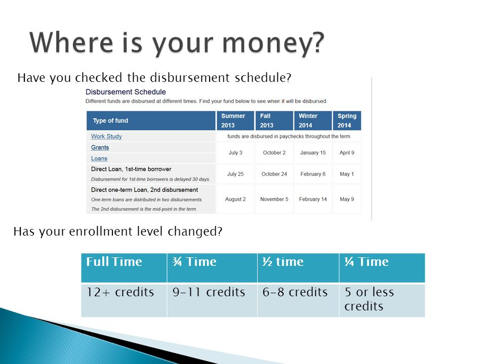 Have you checked the disbursement schedule. Has your enrollment level changed.