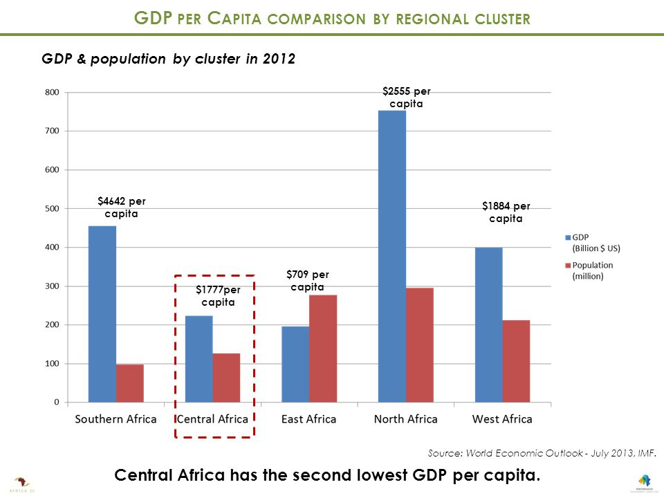GDP PER C APITA COMPARISON BY REGIONAL CLUSTER Central Africa has the second lowest GDP per capita.