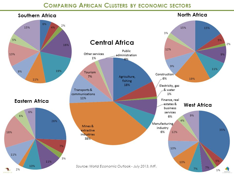 Southern Africa Eastern Africa Central Africa North Africa West Africa C OMPARING A FRICAN C LUSTERS BY ECONOMIC SECTORS Source: World Economic Outlook - July 2013, IMF.