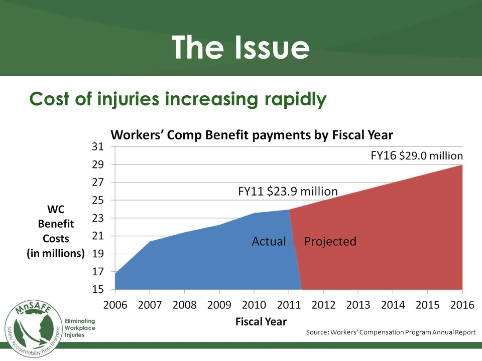 Cost of injuries increasing rapidly Source: Workers' Compensation Program Annual Report