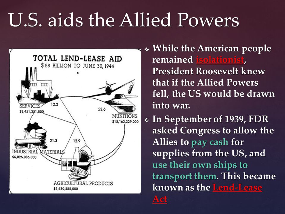  While the American people remained isolationist, President Roosevelt knew that if the Allied Powers fell, the US would be drawn into war.