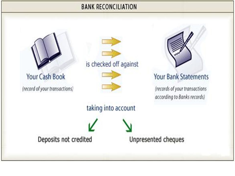 Worksheets Bank Reconciliation Worksheet For Students bank reconciliation objective 4 02d students will understand and cancelled or cleared checks examples check that has processed through the payment been deducted from drawers account
