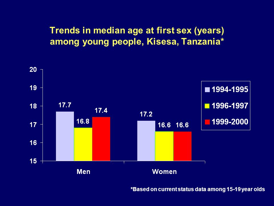 Trends in median age at first sex (years) among young people, Kisesa, Tanzania* *Based on current status data among year olds
