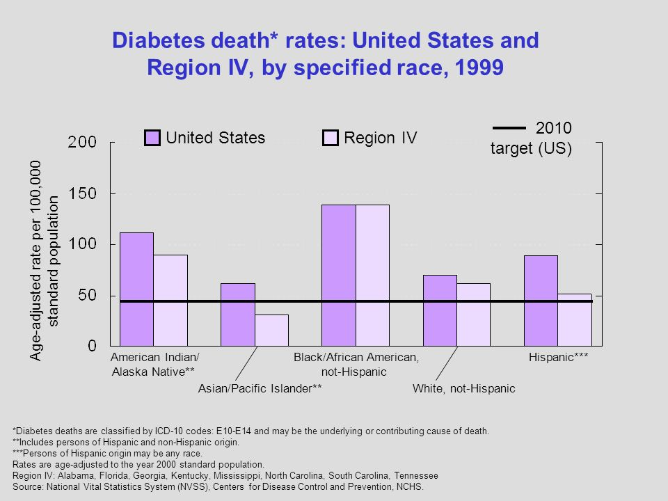 *Diabetes deaths are classified by ICD-10 codes: E10-E14 and may be the underlying or contributing cause of death.