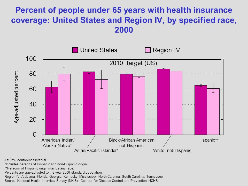 Region IVUnited States Percent of people under 65 years with health insurance coverage: United States and Region IV, by specified race, 2000 Black/African American, not-Hispanic American Indian/ Alaska Native* Hispanic** White, not-HispanicAsian/Pacific Islander* I = 95% confidence interval.