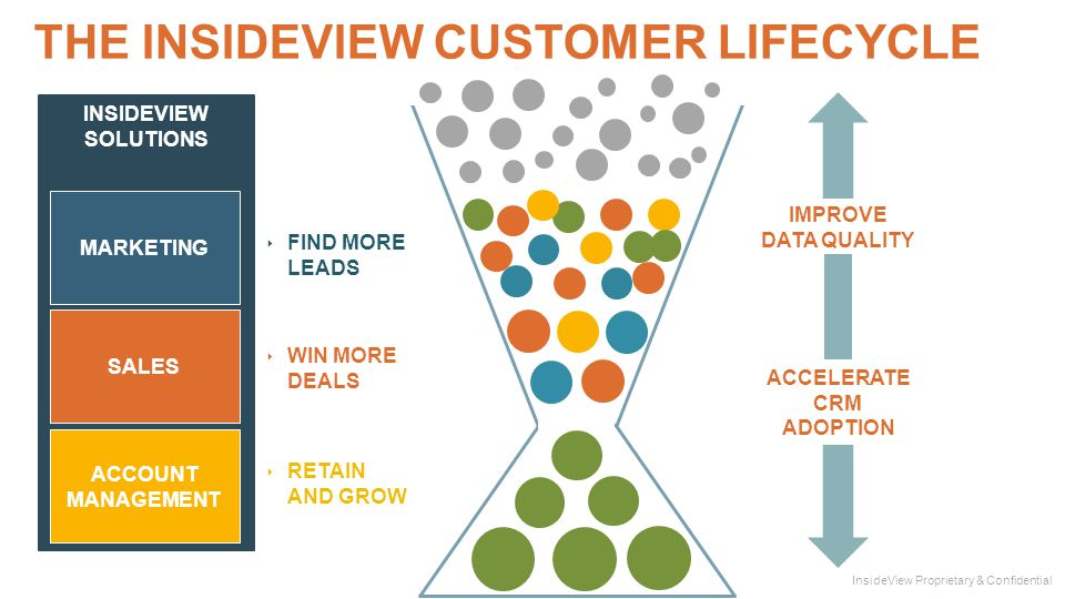 INSIDEVIEW SOLUTIONS THE INSIDEVIEW CUSTOMER LIFECYCLE ‣ FIND MORE LEADS ‣ WIN MORE DEALS ‣ RETAIN AND GROW MARKETING SALES ACCOUNT MANAGEMENT SALES ACCOUNT MANAGEMENT MARKETING ACCELERATE CRM ADOPTION IMPROVE DATA QUALITY InsideView Proprietary & Confidential