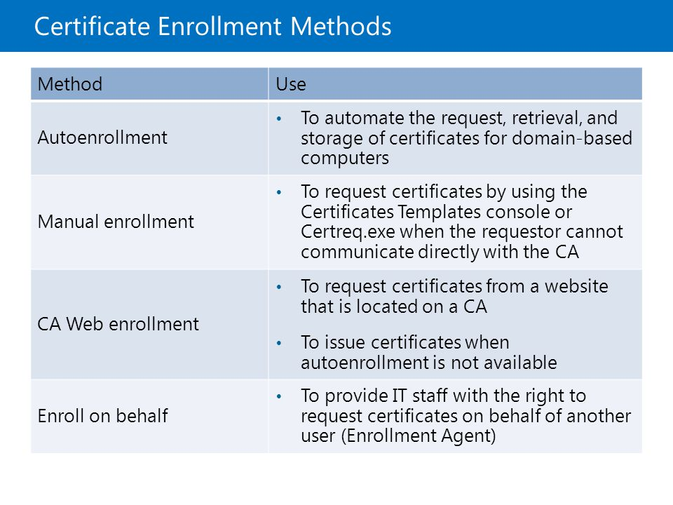 Microsoft official course module 8 deploying and managing storage of certificates for domain based computers manual enrollment to request certificates by using the certificates templates console or certreqexe yadclub Gallery