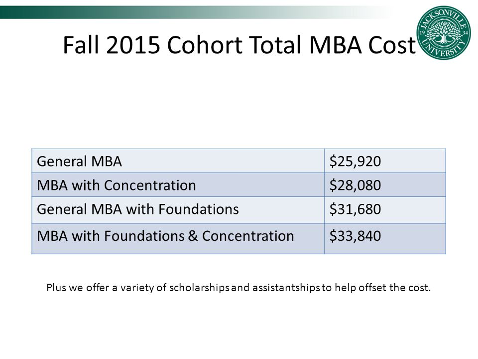 Fall 2015 Cohort Total MBA Cost General MBA$25,920 MBA with Concentration$28,080 General MBA with Foundations$31,680 MBA with Foundations & Concentration$33,840 Plus we offer a variety of scholarships and assistantships to help offset the cost.