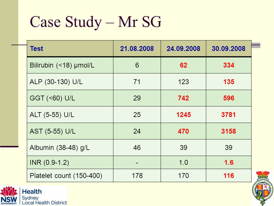 Case Study – Mr SG Test Bilirubin (<18) μmol/L ALP (30-130) U/L GGT (<60) U/L ALT (5-55) U/L AST (5-55) U/L Albumin (38-48) g/L4639 INR ( ) Platelet count ( )