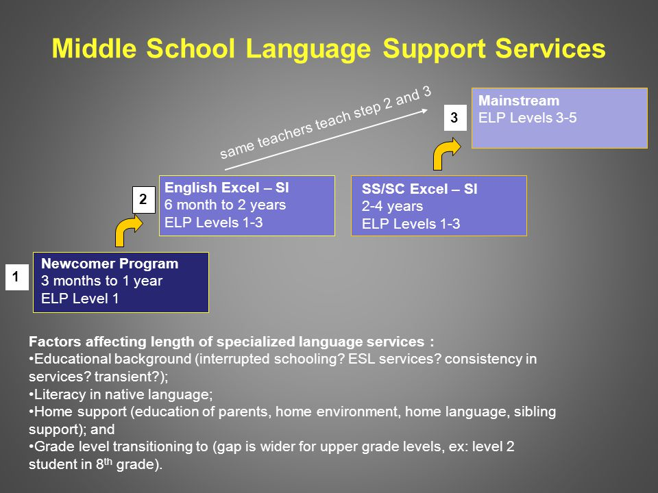 Middle School Language Support Services Newcomer Program 3 months to 1 year ELP Level 1 English Excel – SI 6 month to 2 years ELP Levels 1-3 SS/SC Excel – SI 2-4 years ELP Levels 1-3 Factors affecting length of specialized language services : Educational background (interrupted schooling.