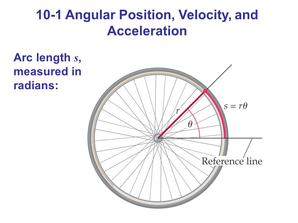 10-1 Angular Position, Velocity, and Acceleration Arc length s, measured in radians: