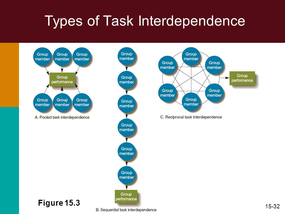 15-32 Types of Task Interdependence Figure 15.3