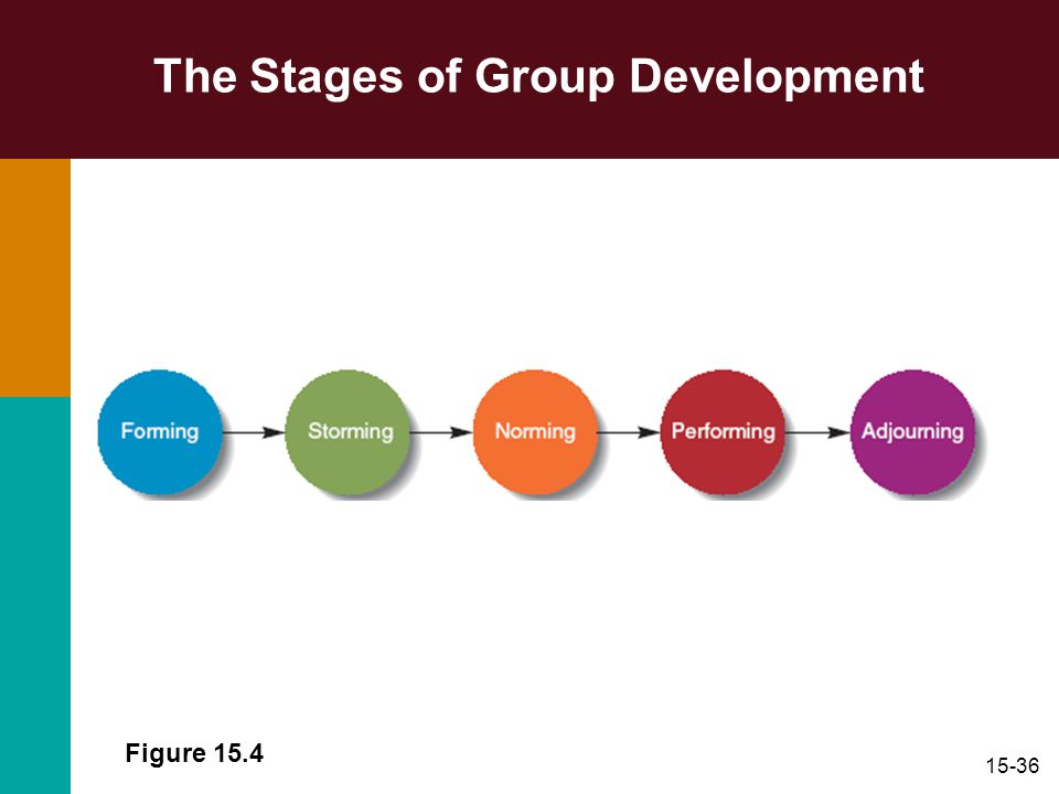 15-36 The Stages of Group Development Figure 15.4