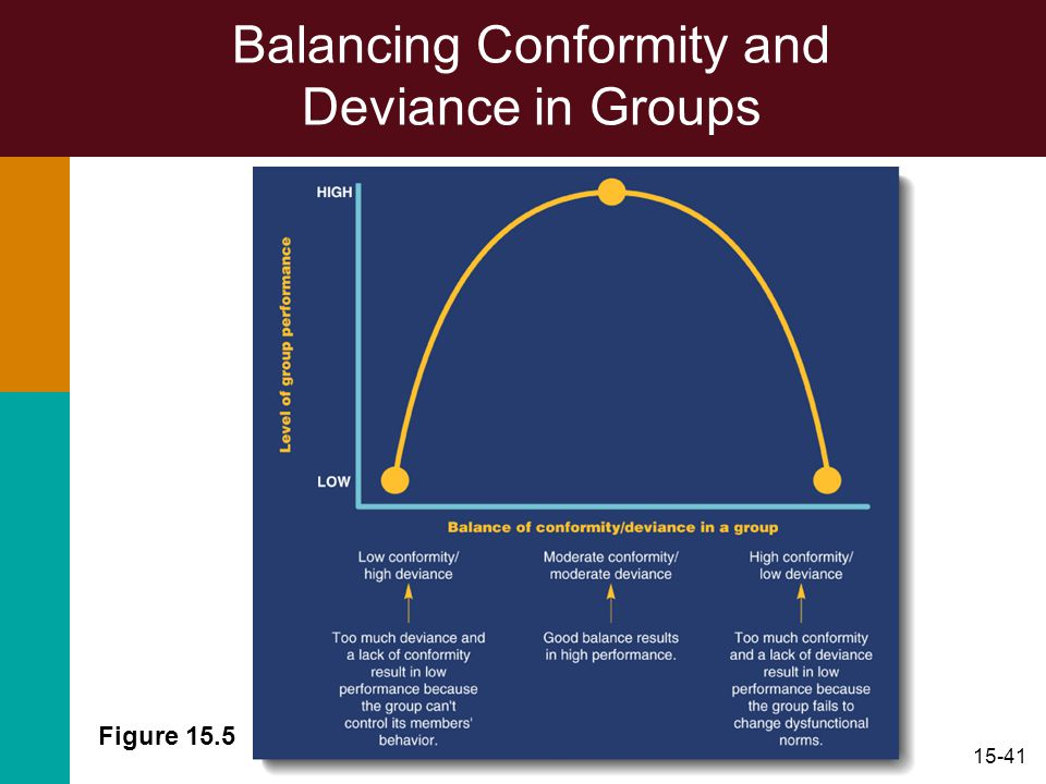 15-41 Figure 15.5 Balancing Conformity and Deviance in Groups