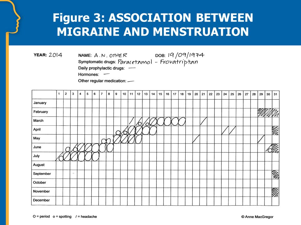 Figure 3: ASSOCIATION BETWEEN MIGRAINE AND MENSTRUATION